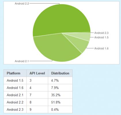 Android OS prosincové statystiky