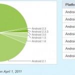 Nejpoužívánější verzí Androida je stále Froyo