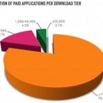 Placené aplikace se v Android marketu skoro neprodávají