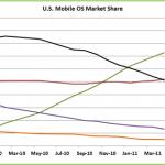 comScore: Android pokračuje v agresivním růstu, iOS stagnuje a WP7 pomalu zmírá