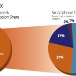 Millennial: Android vede v počtu zobrazení reklam, v ziscích ale zaostává
