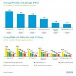 Uživatelé Androidu stáhnou nejvíce dat