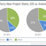 Android ztrácí, nejvíce nových aplikací je pro iOS