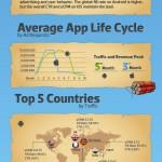 """Infografika: souboj """"Android versus iOS"""" v mobilní reklamě"""