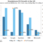 comScore: Android vzrostl v UK za poslední rok o 634%