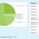 Froyo je stále nejčastější verzí Androidu, má ho více než polovina přístrojů