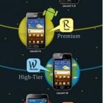 Samsung představil Galaxy Y, Y-Pro, M-Pro a W