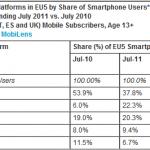 Statistiky: Android v největších evropských zemích