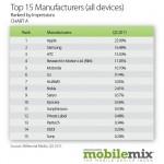 Android překonal dvojnásobně iOS