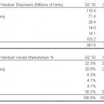 ZTE prodalo více telefonů než Apple, první je stále Nokia