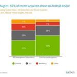 Android se prodává dvakrát více než iPhone
