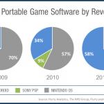 Nintendo a Sony PS již nedominují  trhu přenosných herních zařízení, hlavní podíl patří iOS a Androidu