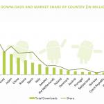 Švédové stahují nejvíce aplikací pro Android. Češi jsou podprůměrní