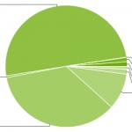 Google: Android 2.3.3 překročil hranici 50%