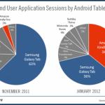 Amazon Kinde Fire má za 2 měsíce stejný podíl na trhu, jako tablety od Samsungu