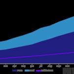 Distimo: Android market překonal hranici 400 000 aplikací