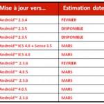 Francouzský operátor zveřejnil informace o aktualizacích pro desítku telefonů s Androidem