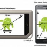 Jak vypadá průměrný telefon a tablet s Androidem?