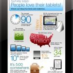 Infografika: jak lidé používají své tablety