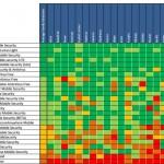 Srovnání bezpečnostních aplikací pro Android podle úspěšnosti detekce nebezpečného malware