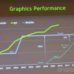 NVidia: V roce 2013 doženeme v mobilech výkon grafiky z Xboxu 360 + oznámení Tegry 3+