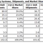 Android má už 59% podíl na trhu se smartphony [statistika]