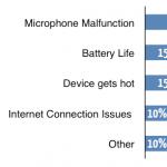 Nejčastější problémy Samsungu Galaxy S III a Galaxy Nexusu