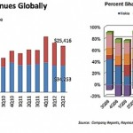 Apple v 2. čtvrtletí: 6% globálně prodaných zařízení, 43% příjmů a 77% zisku