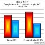 """Android je nejen mezi mladými uživateli více """"cool"""" než iOS"""