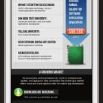 Infografika: Jak se stát programátorem mobilních aplikací