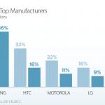 Samsung má 46% podíl mezi Androidy
