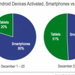 O Vánocích bylo aktivováno více tabletů než telefonů