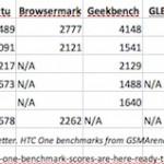 nVidia ukázala výkon Tegry 4