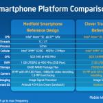 Intel představil staro-nové dvoujádrové Clover Traily+