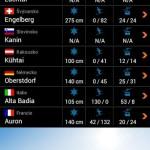 Zimní Alpy – lyžařský průvodce pro Android