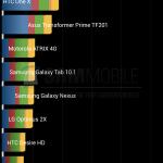 Samsung Galaxy S4 s osmijádrovým Exynosem 5 v benchmarku: konkurence neměla šanci