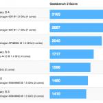 Samsung Galaxy S IV dominuje ve výkonnostních testech