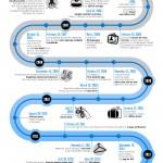 Infografika: Gmail slaví 9. narozeniny