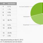 Čtvrtina Androidů již běží na nejnovějších verzi Jelly bean