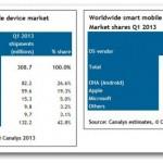 Android má bezmála 60 % podílu nově prodaných zařízení
