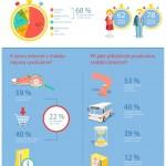 Infografika: jak využíváme mobilní internet