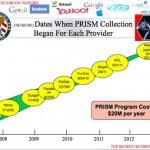 PRISM aneb kontroverze okolo přístupu americké vlády k uživatelským datům u Google, Microsoftu, Apple a dalších