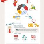 Infografika: Češi a mobilní internet