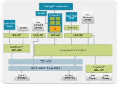 nexusae0_CoreSightInfrastructure