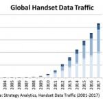 Smartphony a tablety navýší mobilní datový tok do roku 2017 o 300 %