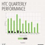 Finanční výsledky HTC: Zisk 41 milionů, propad oproti minulému roku o 26%
