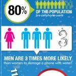 Infografika – Jak zachránit utopený telefon