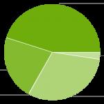 Google: Jelly Bean pomalu atakuje poloviční podíl mezi androidími verzemi