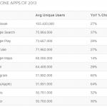 USA: Top 10 mobilních aplikací roku 2013