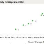 WhatsApp: 54 miliard zpráv denně